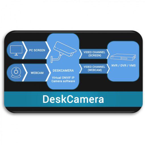 DeskCamera licence egy számítógépre