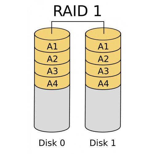 RAID 1 licenc VNB III rögzítőhöz