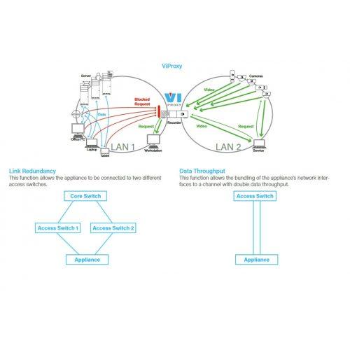 Második LAN port licenc (Link aggregation)